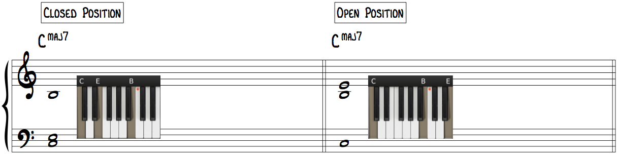 Learn Jazz Piano Chord Shells in Closed Position & Open Position with guide tones