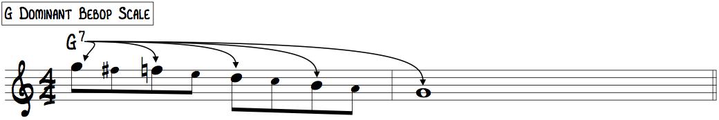G Dominant Bebop (descending 8th notes)