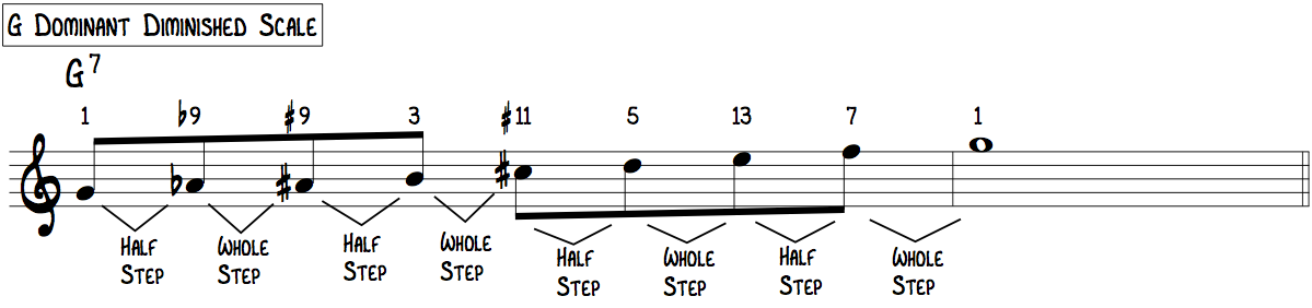 G Dominant Diminished Scale