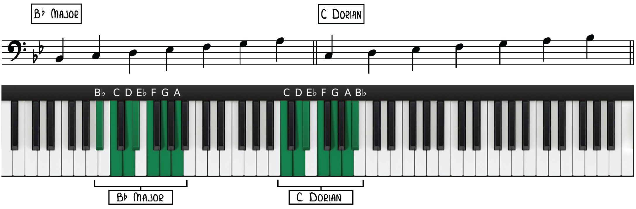 Bb Major & C Dorian Mode
