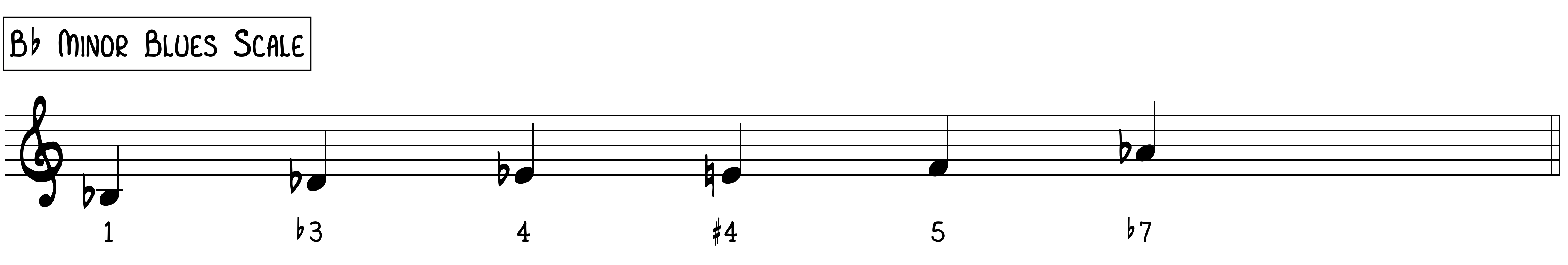 Bb Minor Blues Scale