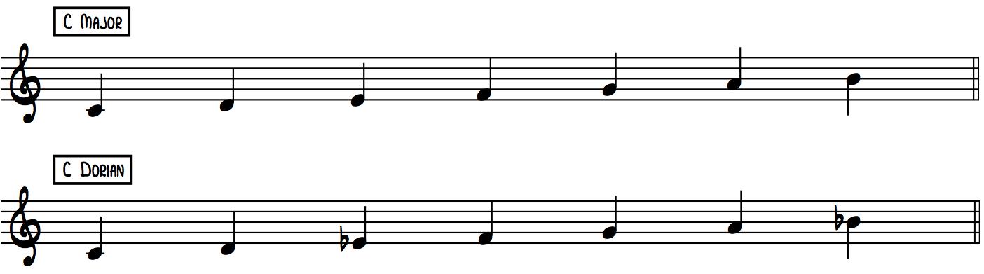 C Dorian vs C Major piano scales comparision