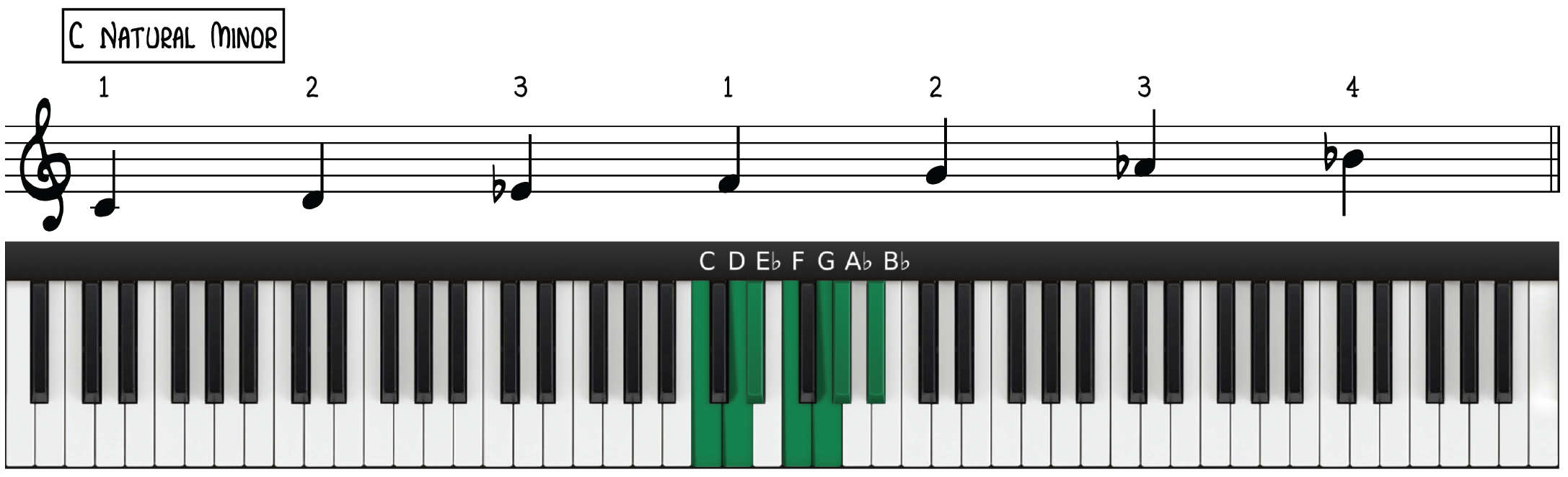 C Natural Minor Scale Notation and Piano Diagram