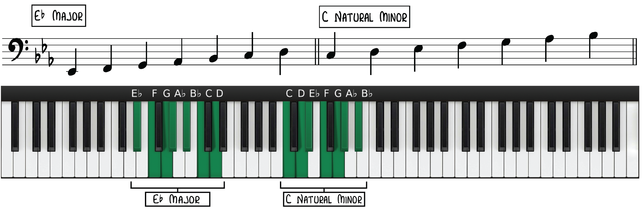 Eb Major & C Minor—Relative Key Signatures