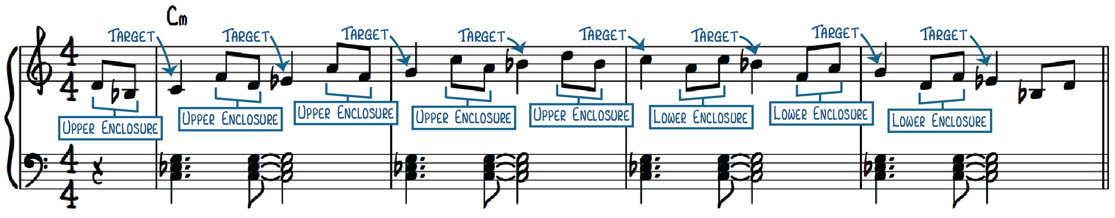 Jazz Piano Enclosure Exercise to improvise over minor chords