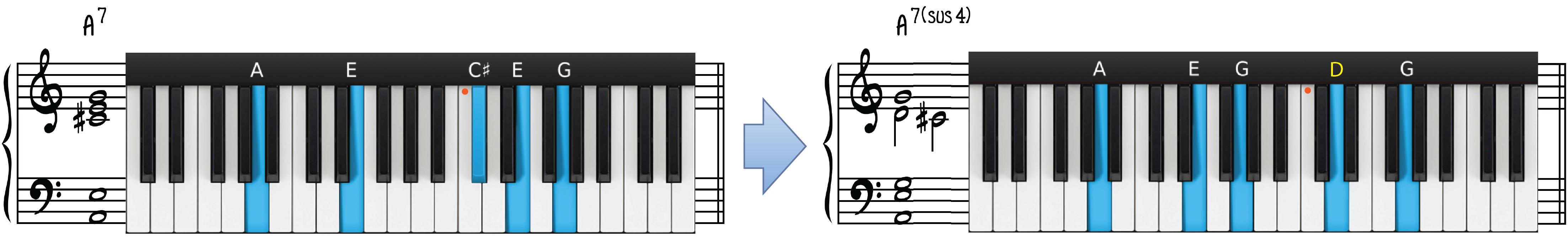 A7 Contemporary Piano Chord Transformation