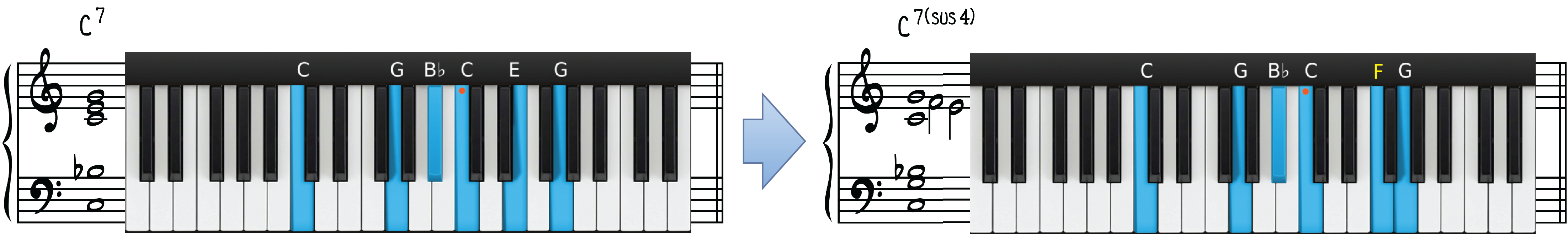 """C7 Contemporary Piano Chord Transformation for """"What a Wonderful World"""""""