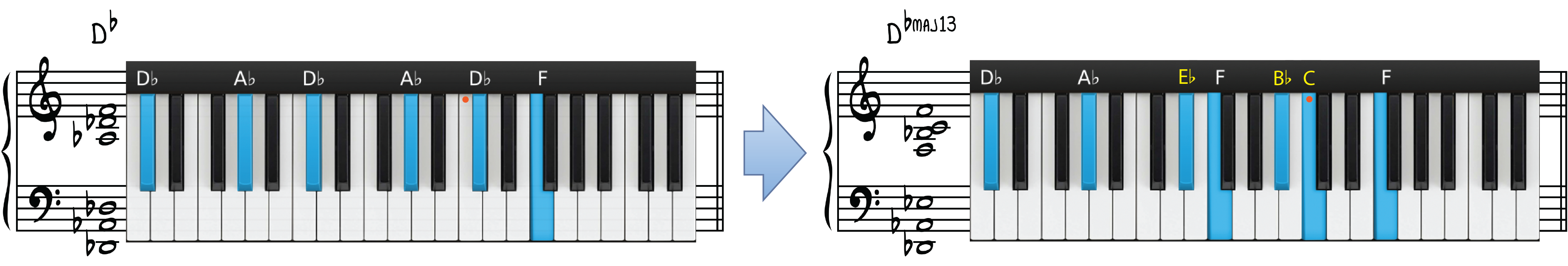 """Db Major Contemporary Piano Chord Transformation for """"What a Wonderful World"""""""