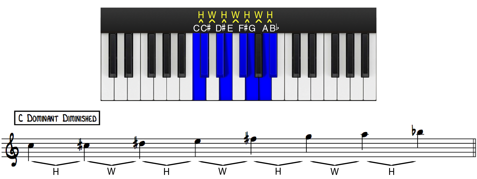 Dominant Diminished Scale Construction