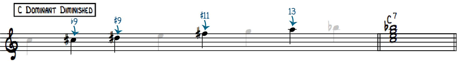 Dominant Diminished Scale Dominant Extensions & Alterations