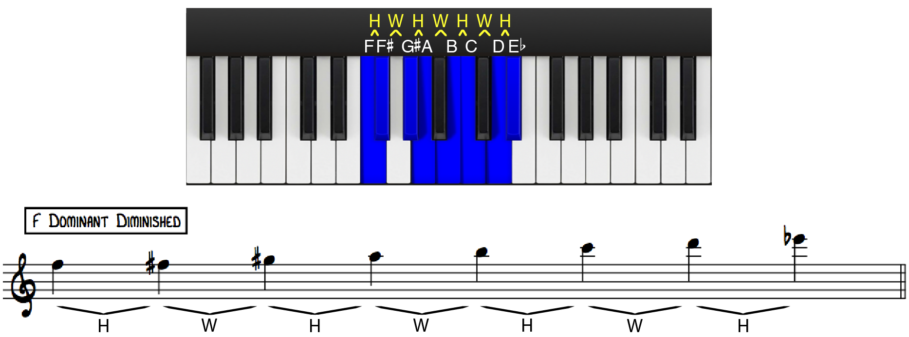 F Dominant Diminished Scale Construction