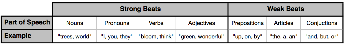 Parts of Speech for Text Setting Noun Verb Adjective Preposition Conjunction Article
