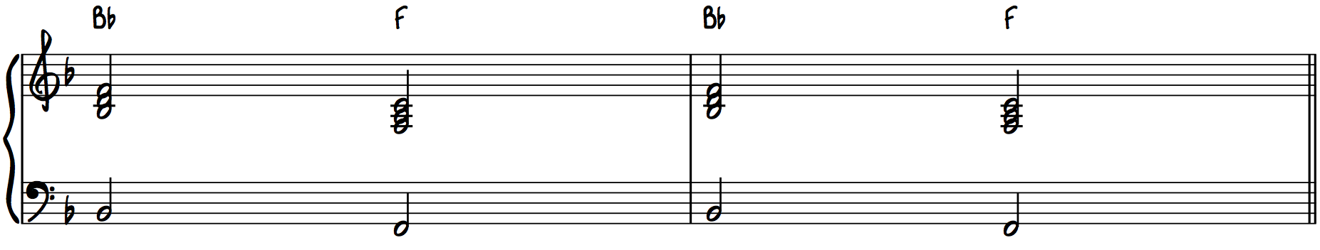 The 1-4 Chord Progression Contemporary Pop Music