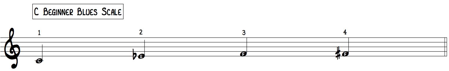 C Beginner Blues Scale Beginner 4 Note Improvisation tool