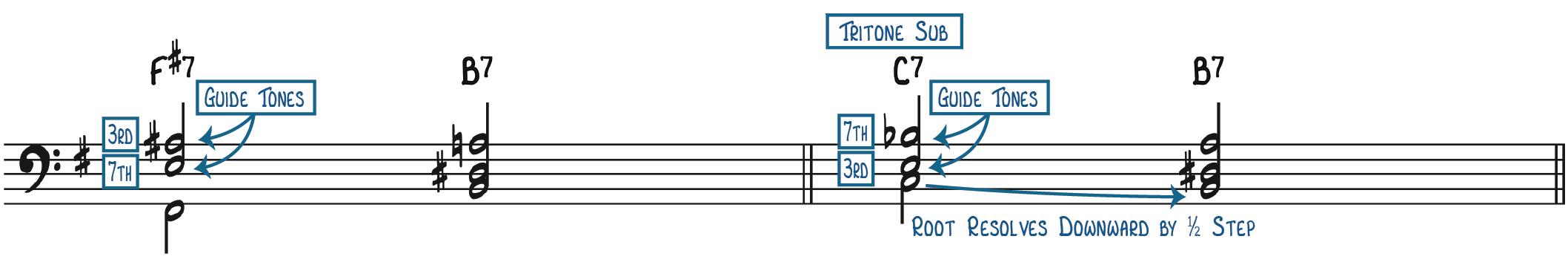 Tritone Substitution Illustration
