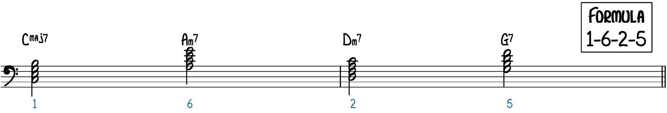 The Turnaround Chord Progression jazz piano improv 1-6-2-5 intro ending vamp memorize jazz songs