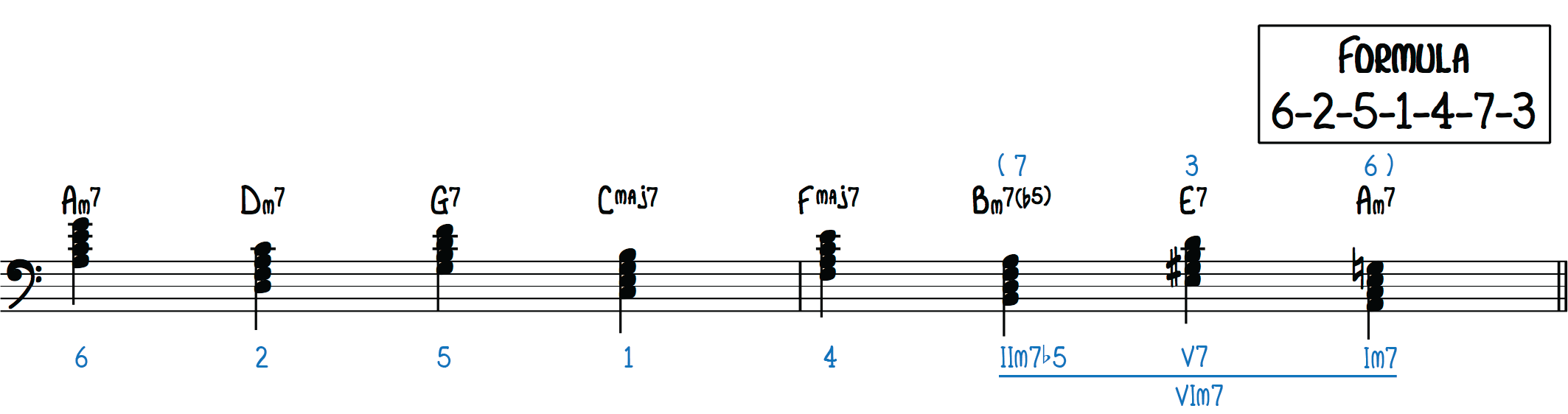 The Cycle of 5ths Progression (6-2-5-1-4-7-3) Fly Me to the Moon, Autumn Leaves, All the Things You Are, Memorize Jazz songs