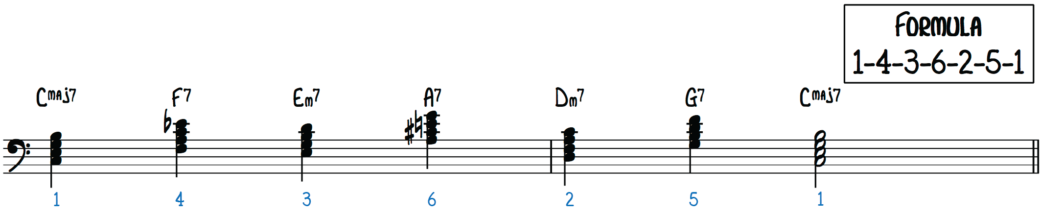 Extended Turnaround Chord Progression (1-4-3-6-2-5-1) They Can't Take That Away from Me, Teach Me Tonight, The More I See You, O Christmas Tree, memorize jazz tunes