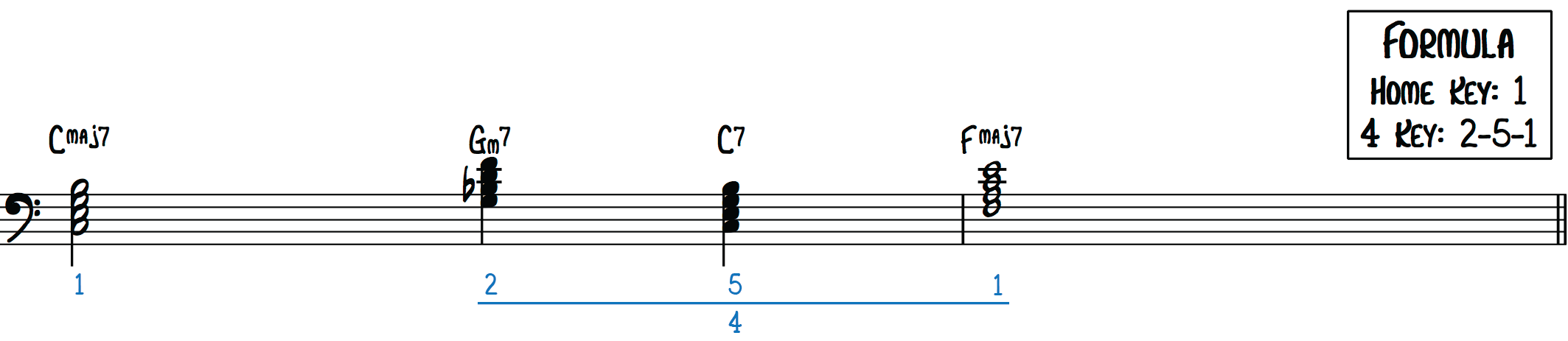 The Misty Progression (1 | 2-5-1/4) The Nearness of You memorize jazz songs