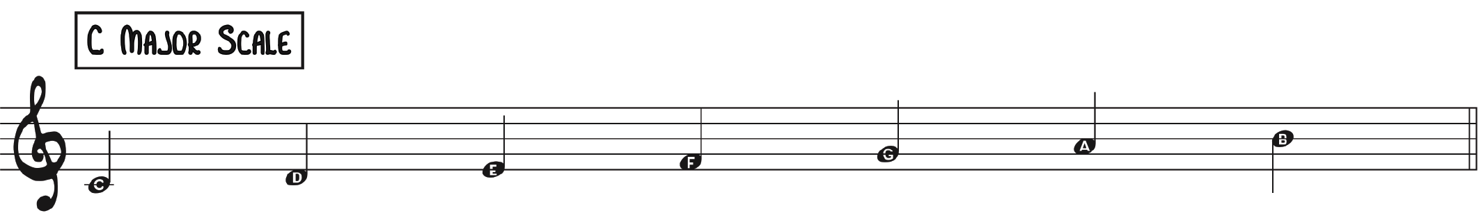 C Major Color Palette right hand scale for improv soloing