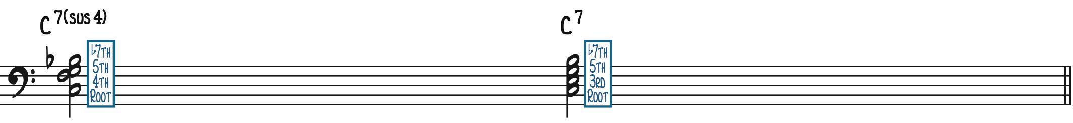 C7sus4 vs C7