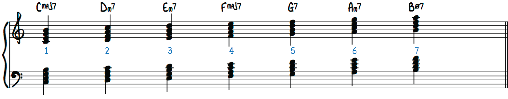 Diatonic 7th Chords in C Major right hand left hand treble clef bass clef grand staff harmonic function analysis number system music theory