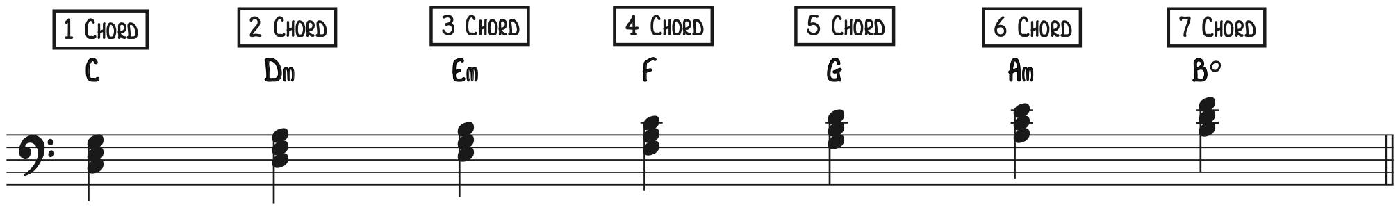Diatonic Triads in C Major