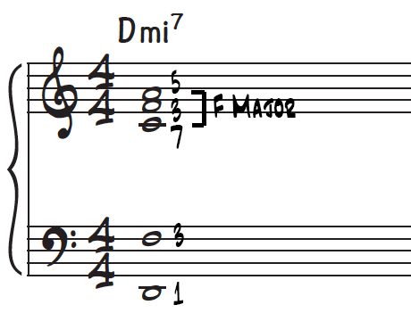 F major upper structure triad voicing over a D minor 7th chord