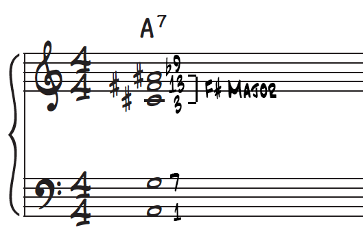 F# major upper structure triad voicing over an A dominant 7th chord