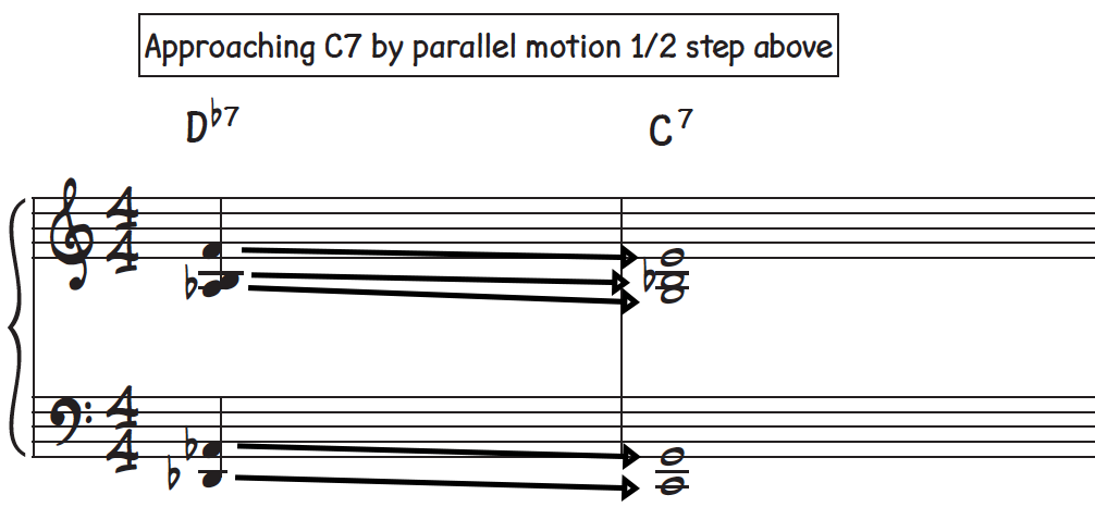 Inserting a passing dominant 7th chord a half step up from the expected dominant 7th chord in the music