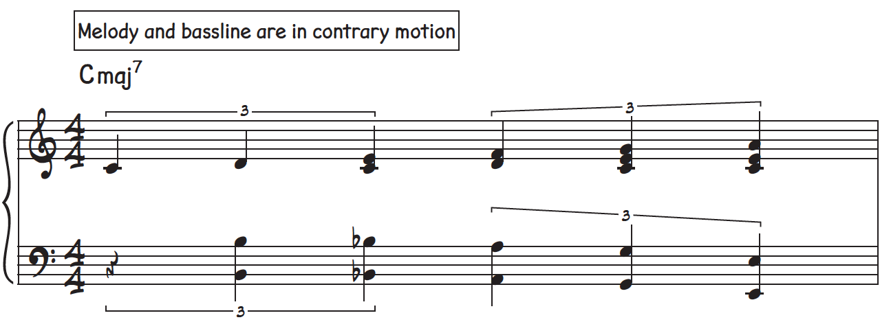 Melody and bassline in contrary motion while inner notes are chord tones or neighboring tones to C major