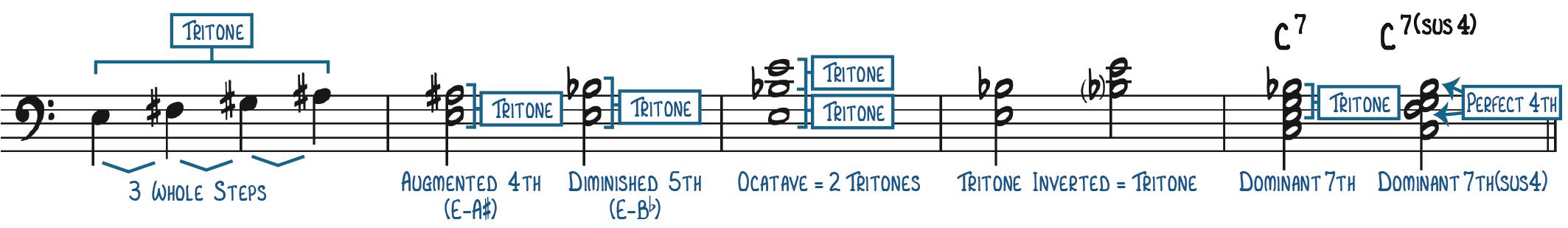 Illustration of Tritone Characteristics