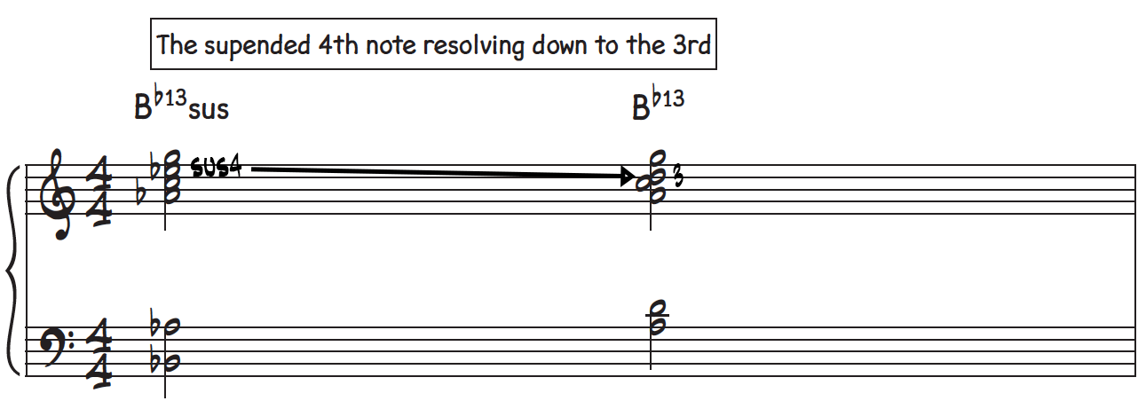 Using a sus dominant 7th chord before a regular dominant 7th to delay the resolution and create motion