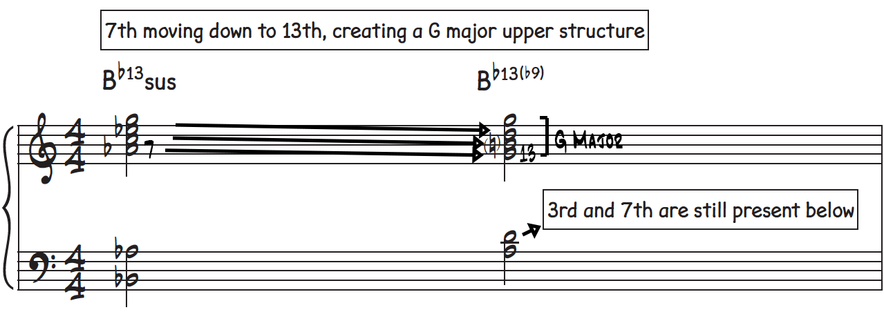 When the 7 moves down to the 13th, we get a G major chord on the top part of the voicing