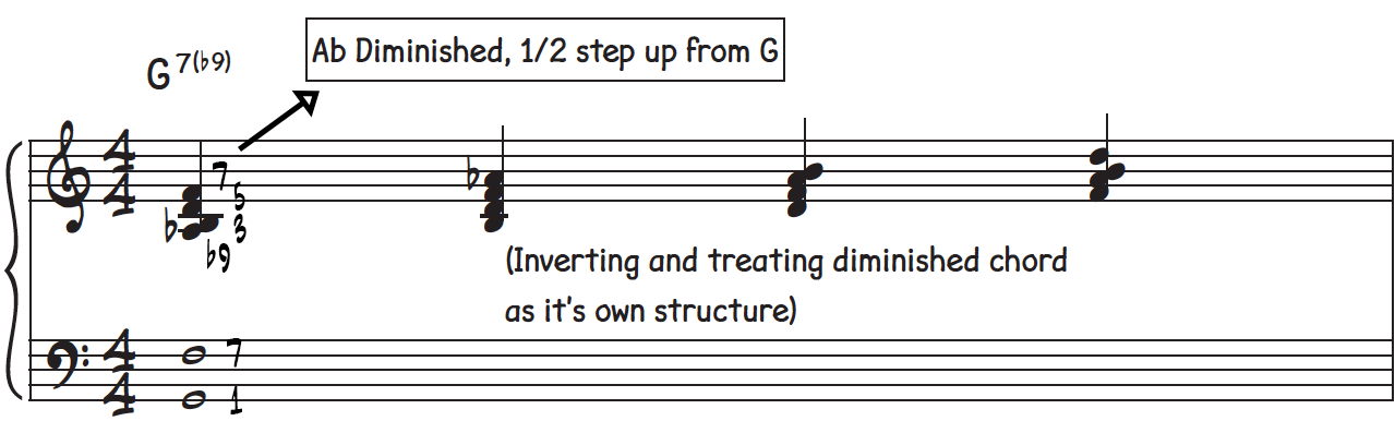 You can use the diminished 7th chord created from the upper 4 notes of a G dominant 7th b9 chord as its own structure