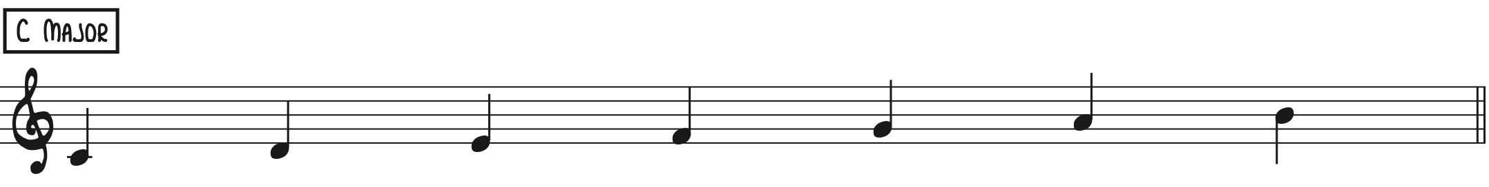 C Major Scale - Use on Dm7, CMaj7, and C6