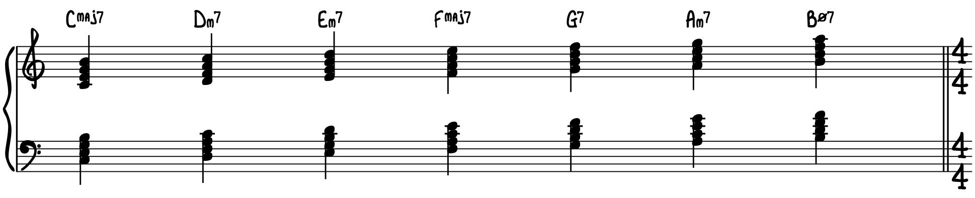 Diatonic 7th Chords in C Major Jazz Piano Harmony