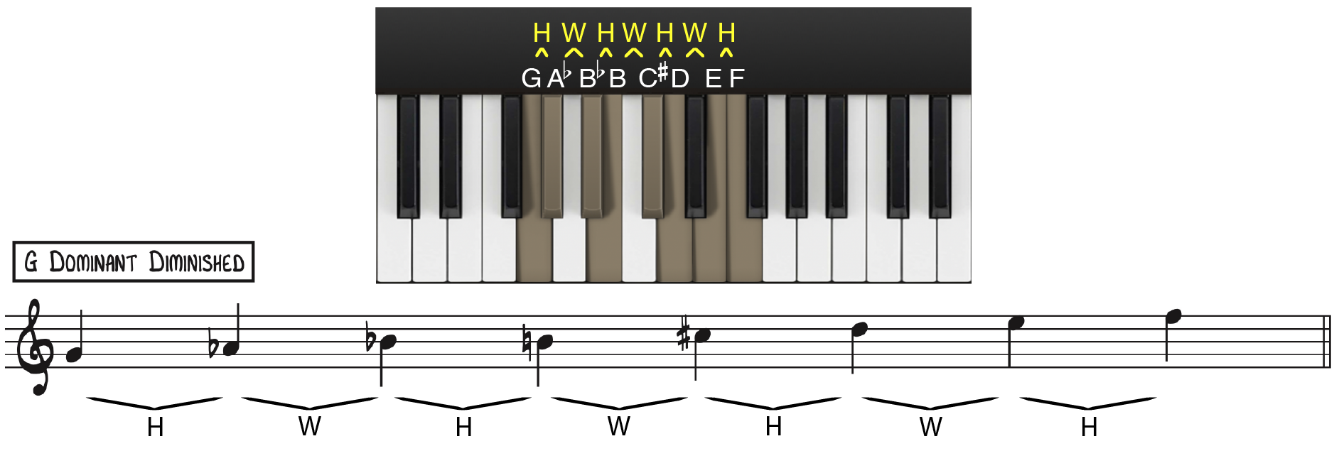 G Dominant Diminished Scale Diagram
