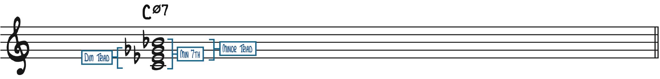 C Half-Diminshed 7 Cm7b5 C minor 7 flat 5 five
