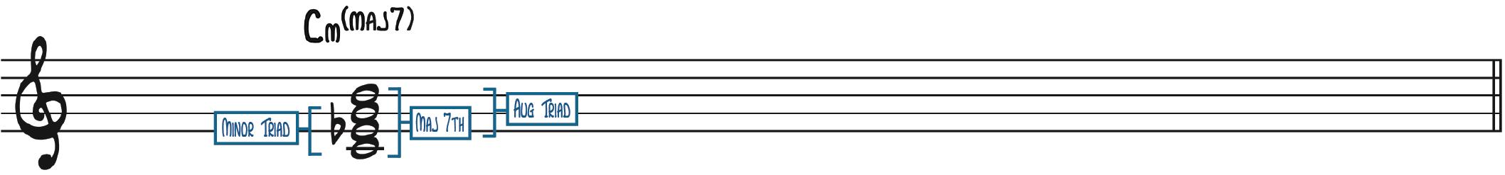 minor major seventh chord min(maj7) m(maj7) harmonic melodic