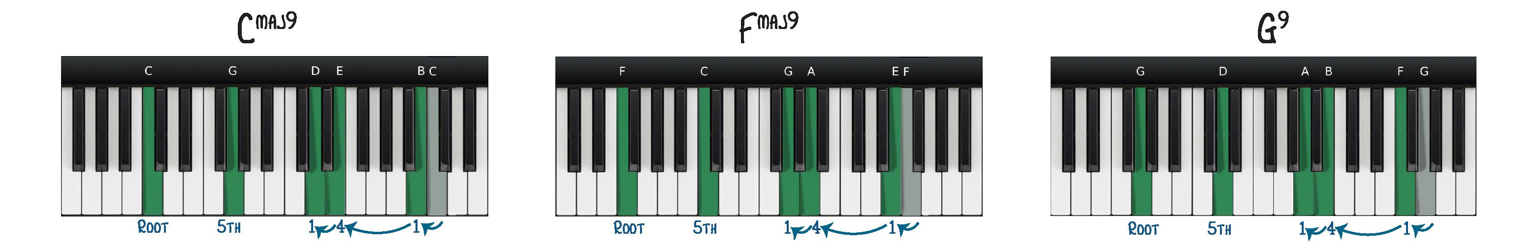 Magic Chord Shapes on Major Chords