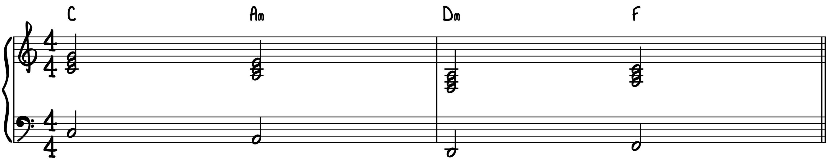 Standard Chord Progression in C Major Using Major & Minor Triads