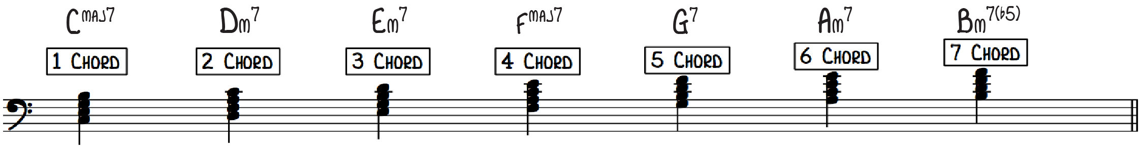 Diatonic 7th Chords in C Major for Fly Me to the Moon Beginner Piano