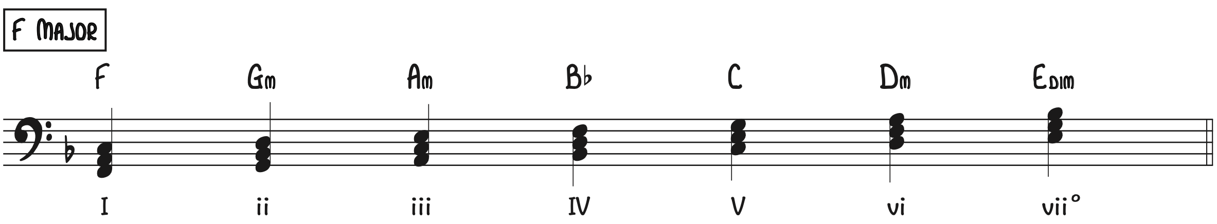 F Major Diatonic Chords