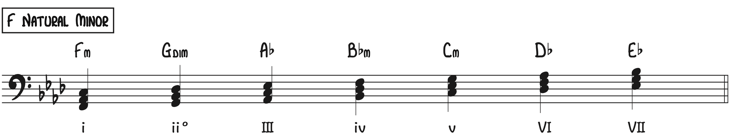 F Natural Minor Chords piano