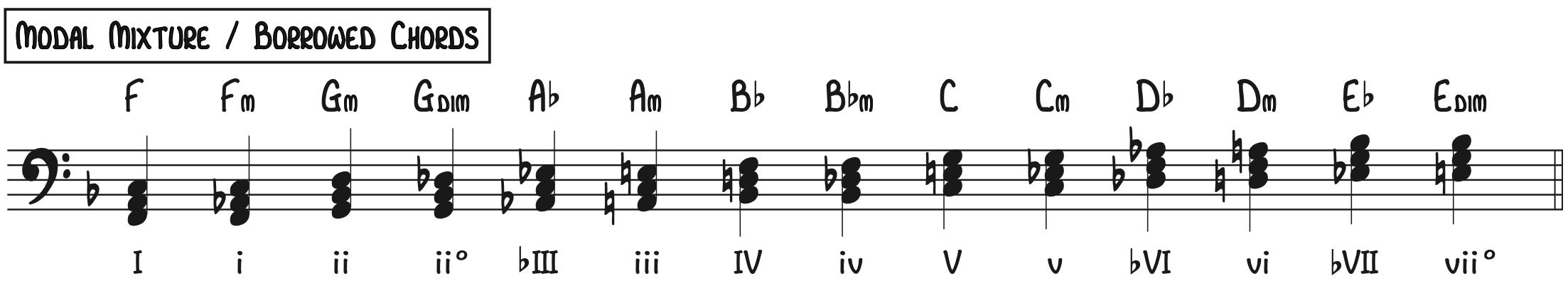 Modal Mixture or Borrowed Chords Mode Interchange piano