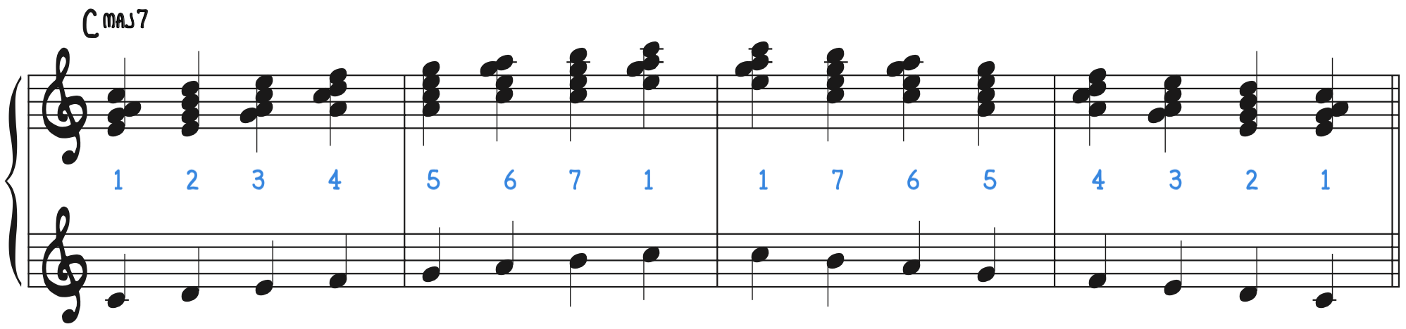 Block Chords Practice Suggestion 1 C Major Scale George Shearing Locked Hands Locked-hands