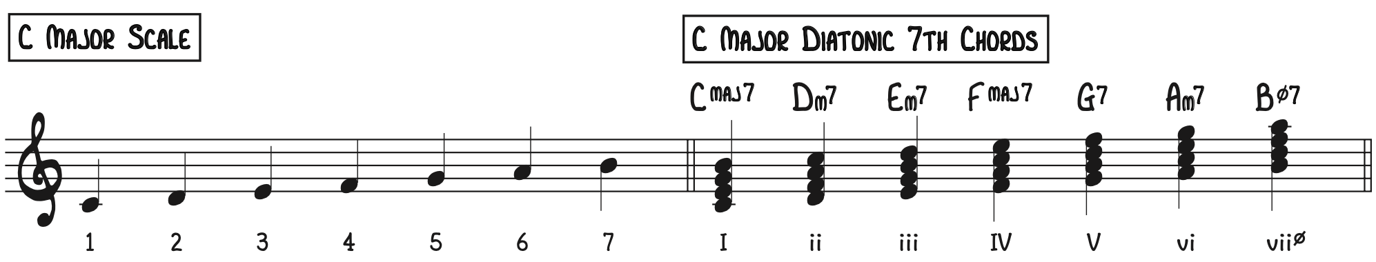 C Major Scale & Diatonic 7th Chords to improvise jazz piano