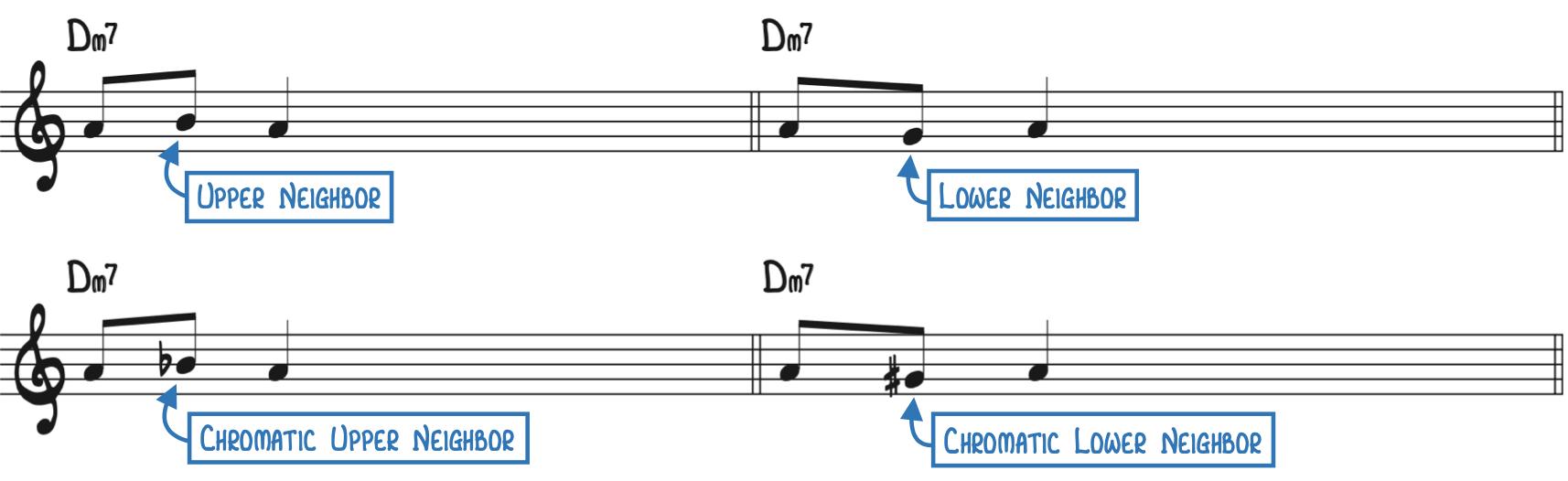 Neighbor Notes to play bebop piano